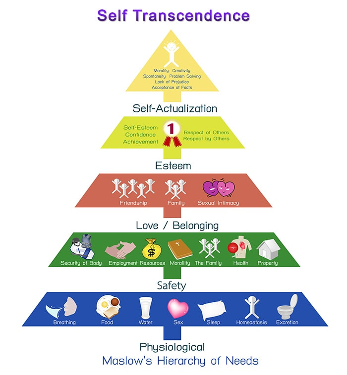 Maslow Hierarchy of Needs and Self Transcendence