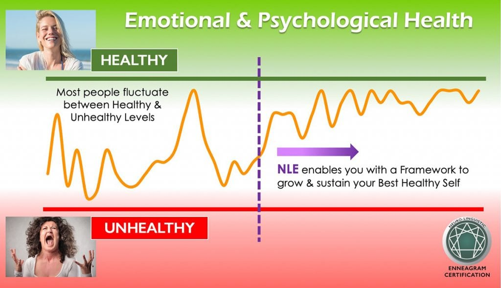 Neuro-Linguistic Enneagram - Levels of Health